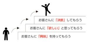 売れるランディングページの3つの基本ステップ