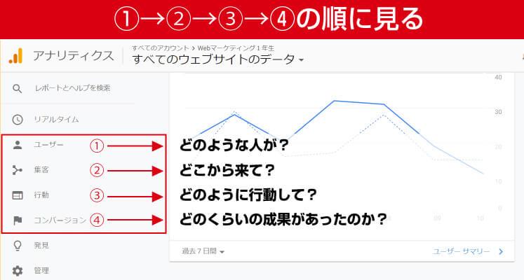 Googleアナリティクス分析【基本】