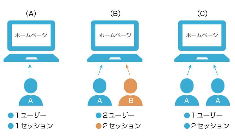 ユーザーとセッションの違い
