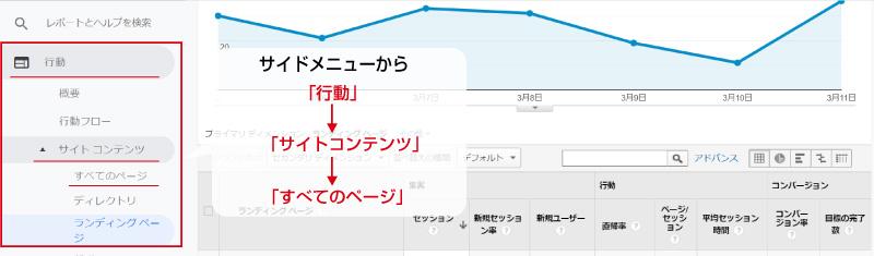 ページ別 訪問数とアクセス数